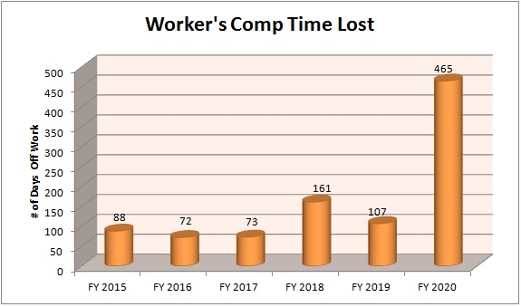 Worker's Comp Time Lost